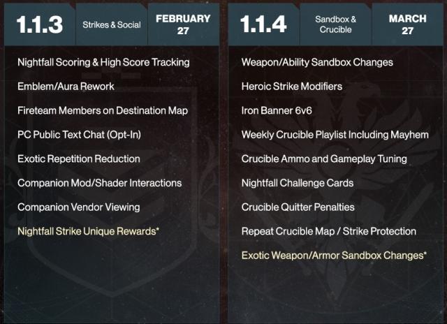 Bungie Reveal Destiny 2 Development Roadmap | GameGrin